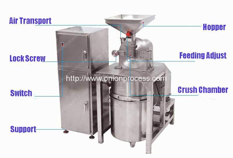 stainless-steel-spice-and-herbs-hammer-mill