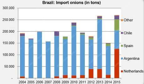 onion-import-data-in-Brazil